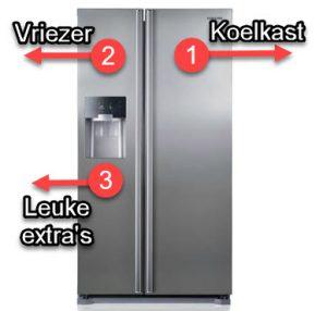 uitleg en indeling amerikaanse koelkasten
