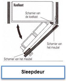 inbouw koelkast - monteren van een sleepdeur