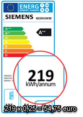 bepalen energiekosten per jaar van je koelkast