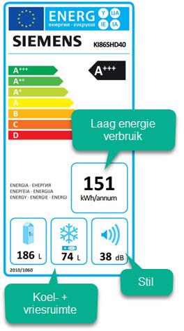 Meetgegevens inhoud - geluid - energie
