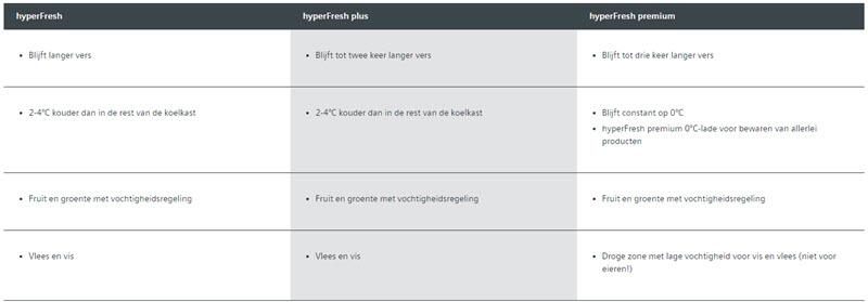 Verschillende varianten van Hyperfresh