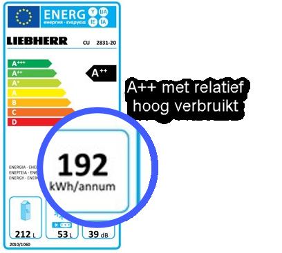 hoog energieverbruik (A++ label)